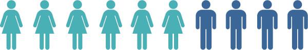 6 iconos de mujer y 4 iconos de hombre que representan el 60% mujeres y 40% hombres